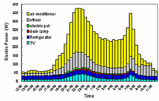 Average daily load curves of electricity consumption per room in an economy hotel (occupied days)