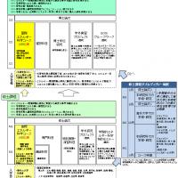 修士課程・博士後期課程のカリキュラムマップ