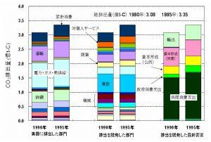 日本のCO2排出構造