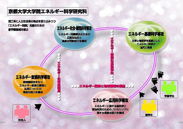 研究科の理念の図