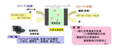 燃料電池用触媒の開発