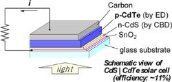 新しい機能性薄膜の電析