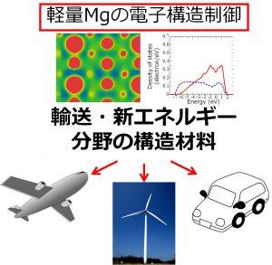 高加工性Mg合金の開発から省エネルギー社会へ